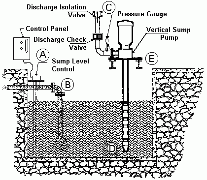 Sump Pump Level on bilge pump wiring diagram